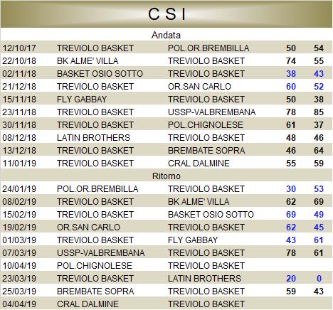 Calendario Csi.Csi A D Treviolo Basket